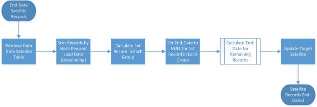 Data Vault Satellite - an overview | ScienceDirect Topics
