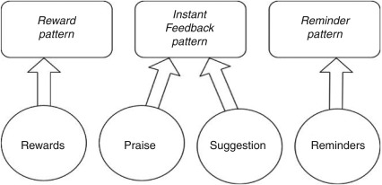 Software Design Patterns For Persuasive Computer Human Dialogue Reminder Reward And Instant Feedback Sciencedirect