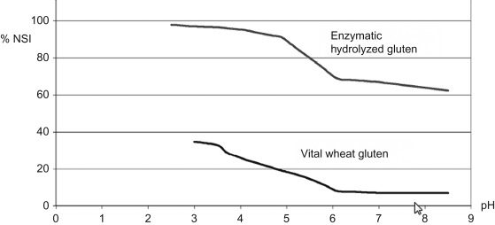 Wheat Gluten - an overview | ScienceDirect Topics