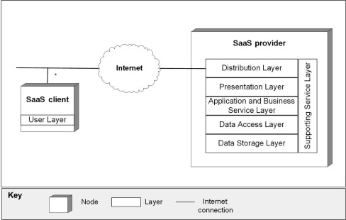 Service Application Layer An Overview Sciencedirect Topics