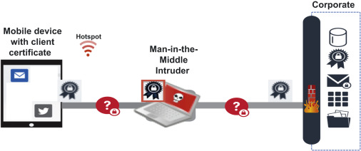 Secure Gateway - an overview | ScienceDirect Topics