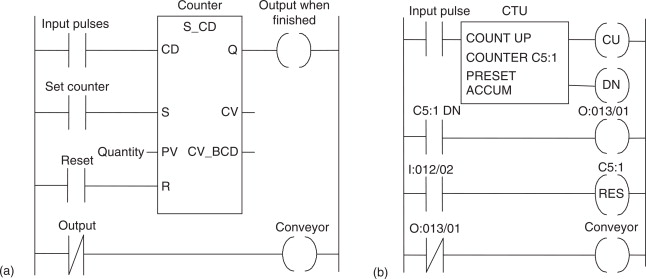 Counting Circuits - an overview | ScienceDirect Topics
