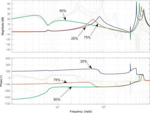 Bode Plot - an overview | ScienceDirect Topics