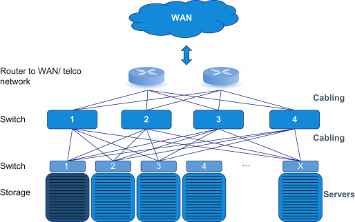 Networking Infrastructure - an overview | ScienceDirect Topics