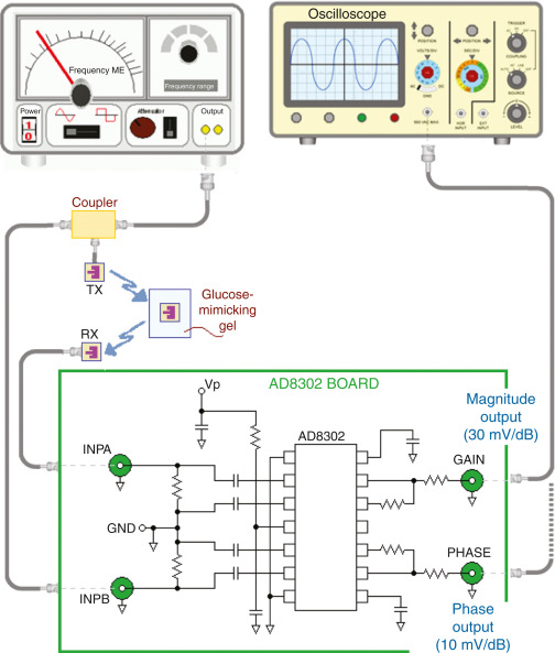 SiC RF Antennas for In Vivo Glucose Monitoring and WiFi