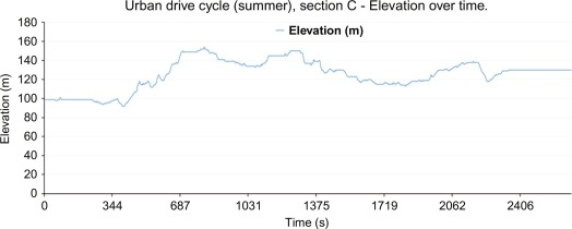 Drive cycles for battery electric vehicles and their fleet