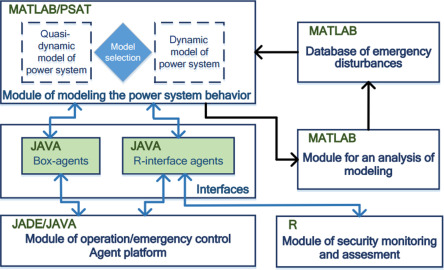 Intelligent control and protection in the Russian electric