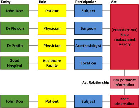 Health Level 7 - an overview | ScienceDirect Topics