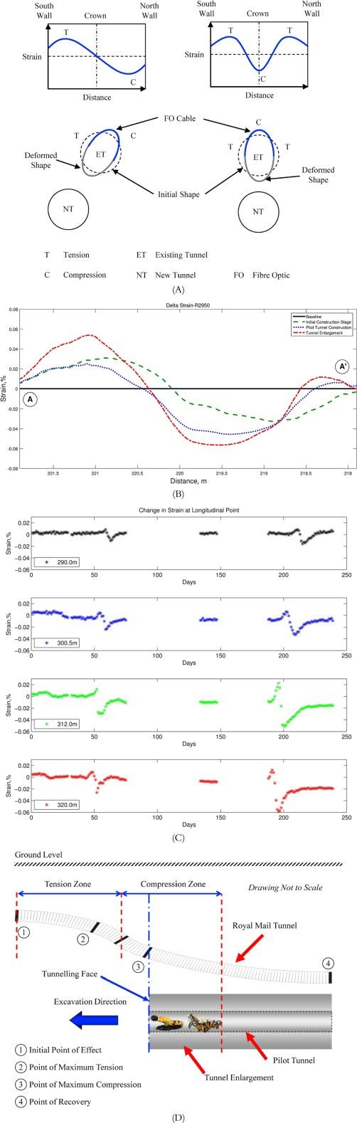 Fiber Optic Underground Sensor Networks Sciencedirect Optical Coupling V F Converter Circuit Sensorcircuit Download Full Size Image