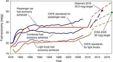 Corporate Average Fuel Economy An Overview Sciencedirect Topics