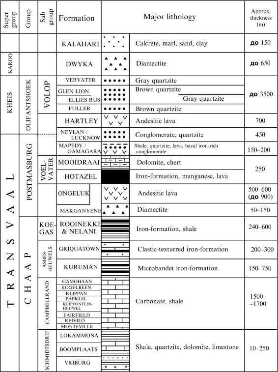 Genetic Types, Classifications, and Models of Manganese-Ore