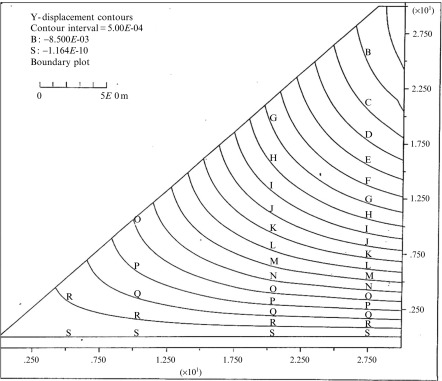 Equilibrium Method