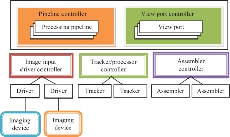 Tracking (Position) - an overview | ScienceDirect Topics