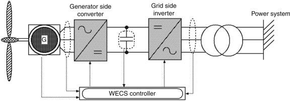 Wind Energy Conversion System - an overview | ScienceDirect TopicsScienceDirect.com