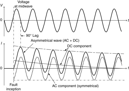 Harmonics in Power System - an overview | ScienceDirect Topics