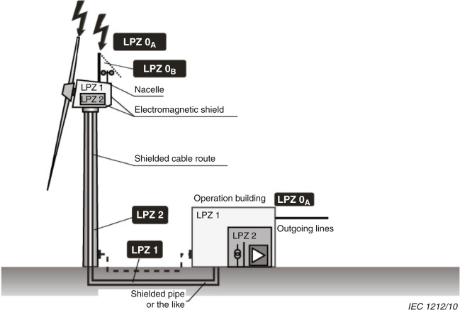 Lightning Protection An Overview Sciencedirect Topics