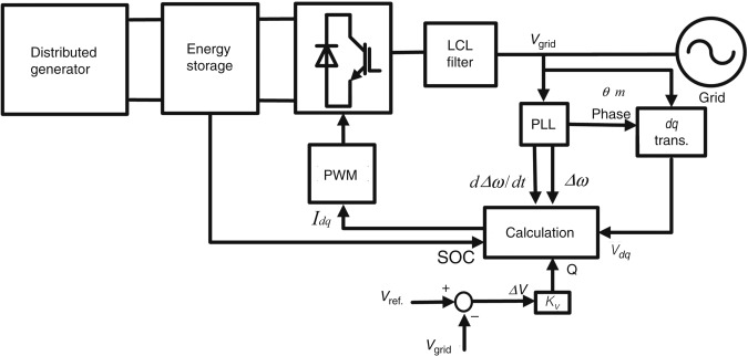 Virtual synchronous generators and their applications in