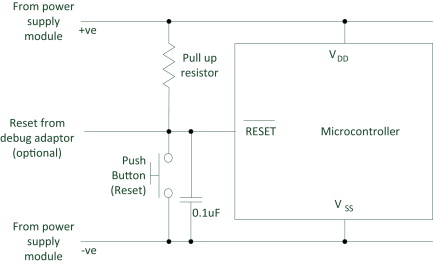 Microcontroller - an overview | ScienceDirect Topics
