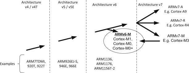 ARM Processors - an overview | ScienceDirect Topics