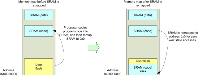 Bootloader - an overview | ScienceDirect Topics