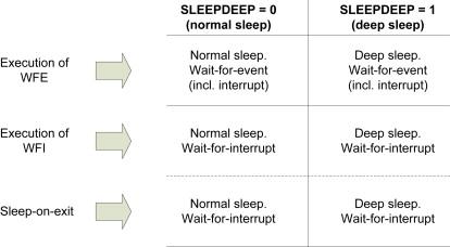 Sleep Mode - an overview | ScienceDirect Topics