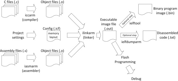 Memory Layout - an overview | ScienceDirect Topics