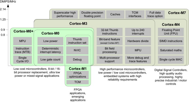 Processor Family - an overview | ScienceDirect Topics
