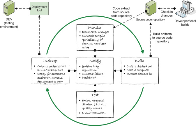 Embedded Projects With Source Code