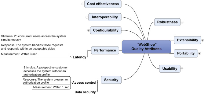 Architecture Evaluation - an overview | ScienceDirect Topics