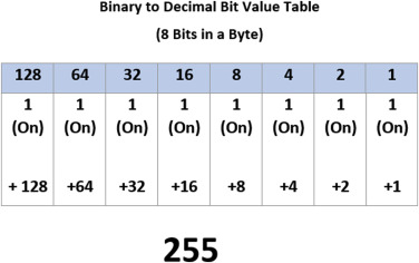 Binary to Decimal Conversion - an overview | ScienceDirect