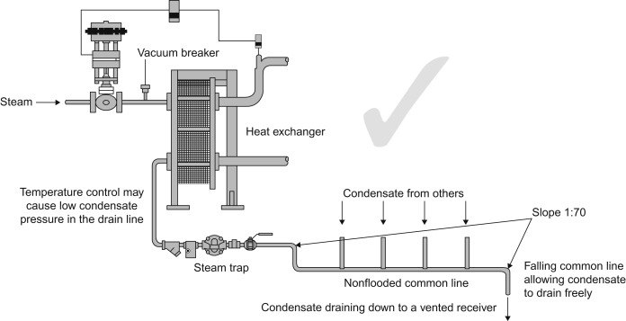steam trap - an overview | ScienceDirect Topics