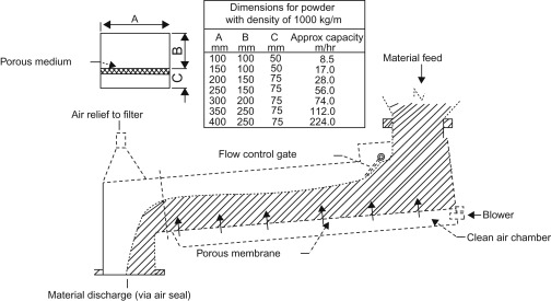 conveyor belt wiring diagram conveyor an overview sciencedirect topics  conveyor an overview sciencedirect