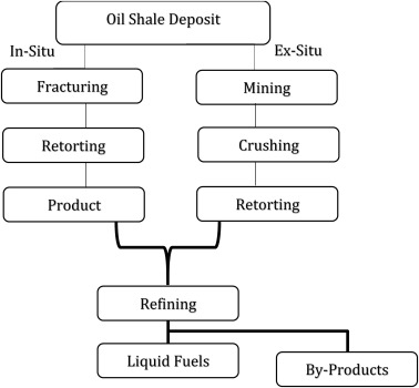 Oil Extraction An Overview Sciencedirect Topics