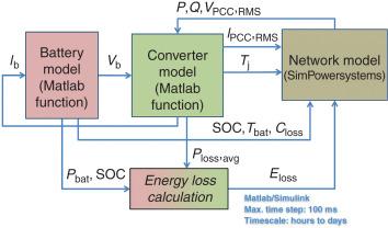 Energy Storage Integration - ScienceDirect