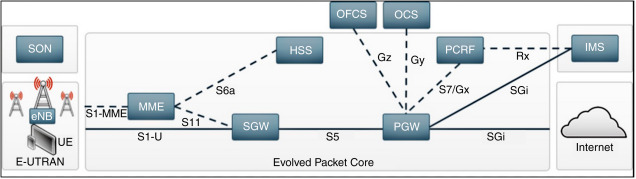 LTE and 5G systems - ScienceDirect