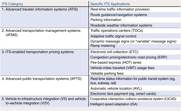 Smart transportation systems (STSs) in critical conditions