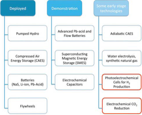 Artificial Photosynthesis - an overview   ScienceDirect Topics