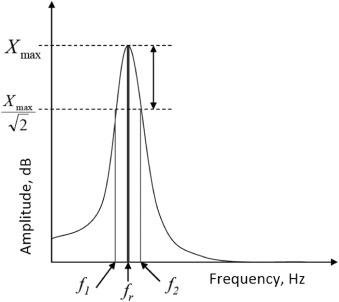 Velocity of Sound - an overview | ScienceDirect Topics
