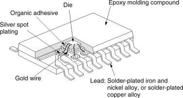 Lead Frame - an overview | ScienceDirect Topics