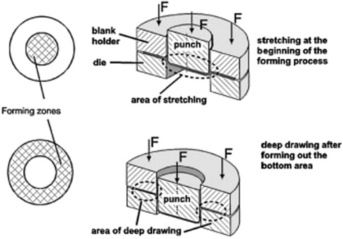 Deep Drawing - an overview | ScienceDirect Topics