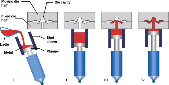 Squeeze Casting - an overview | ScienceDirect Topics