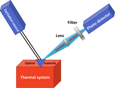 Thermal Sensors - an overview | ScienceDirect Topics