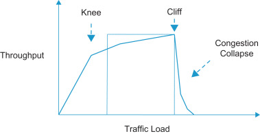 Avoid Congestion - an overview   ScienceDirect Topics