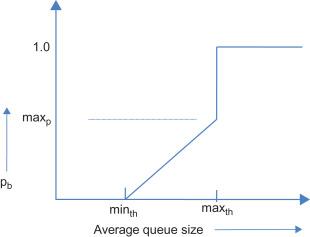 Buffer Management - an overview | ScienceDirect Topics