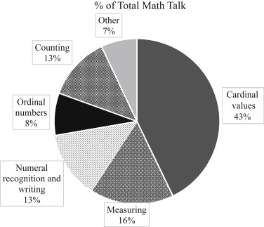 Math Talk Between Children and Mothers and Its Connection to Math