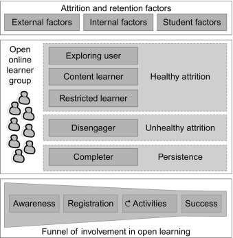 An Attrition Model for MOOCs: Evaluating the Learning
