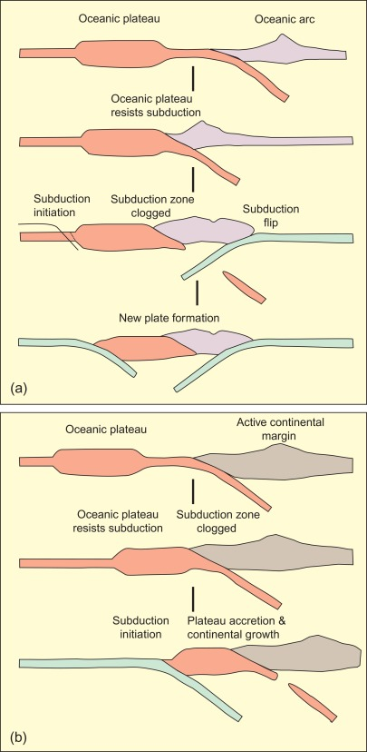 Plateaus - an overview | ScienceDirect Topics