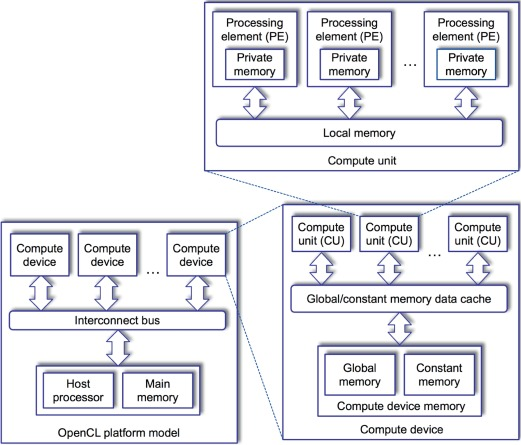 Opencl Platform - an overview   ScienceDirect Topics