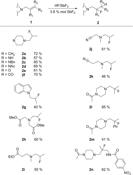 Synthesis Of Fluorinated Nitrogen Containing Compounds Through