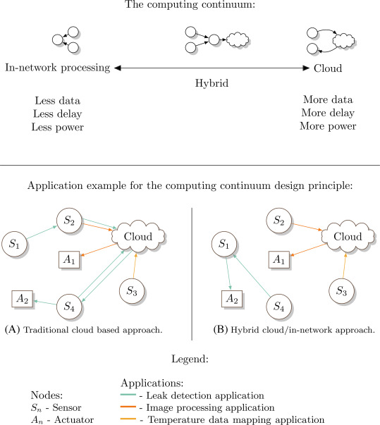 Application Detection - an overview | ScienceDirect Topics